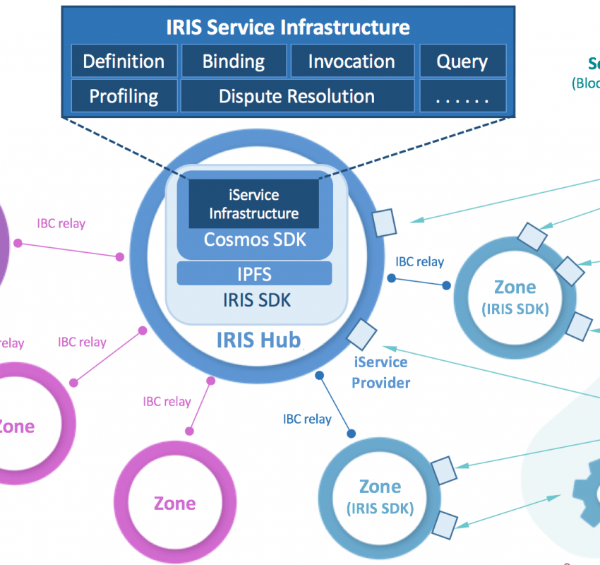 Click to see full image of Iris Network